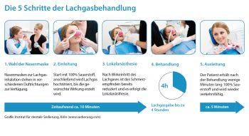 Ablauf Lachgasbehandlung, Institut Dentale Sedierung, Kurs Lachgas, Fortbildung Zahnärzte, ZFA, Dr.Mathers,