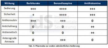Schema Pharmaka, Institut Dentale Sedierung, Kurs Lachgas, Fortbildung Zahnärzte, ZFA, Dr.Mathers,